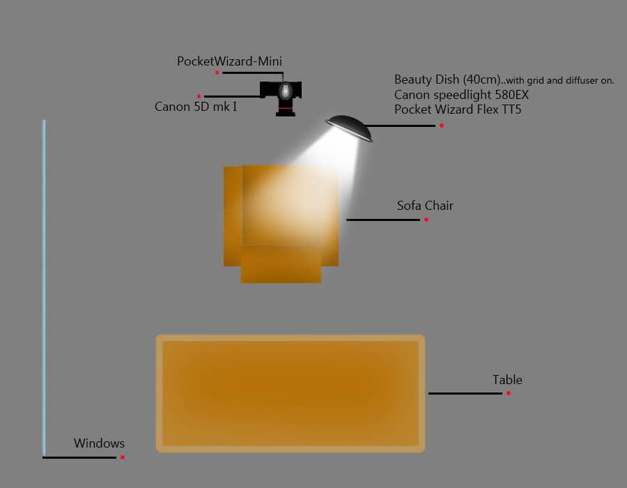 lighting diagram strobist wiring diagram portal u2022 rh graphiko co Strobist Overpowering Daylight Strobist Light Stands