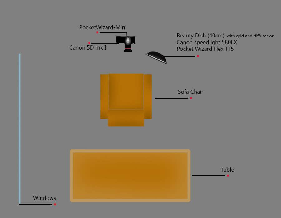Strobist tutorial lighting diagram with Canon speedlites
