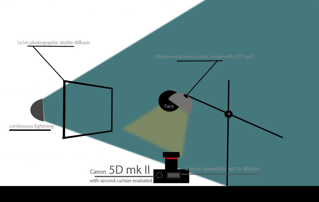 Lighting diagram for capturing creative self portrait